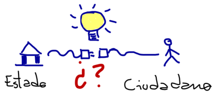 ¿Qué significan servicios ciudadano-céntricos?