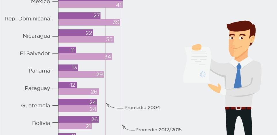 ¿Cómo evolucionó el servicio civil en años de crecimiento económico?
