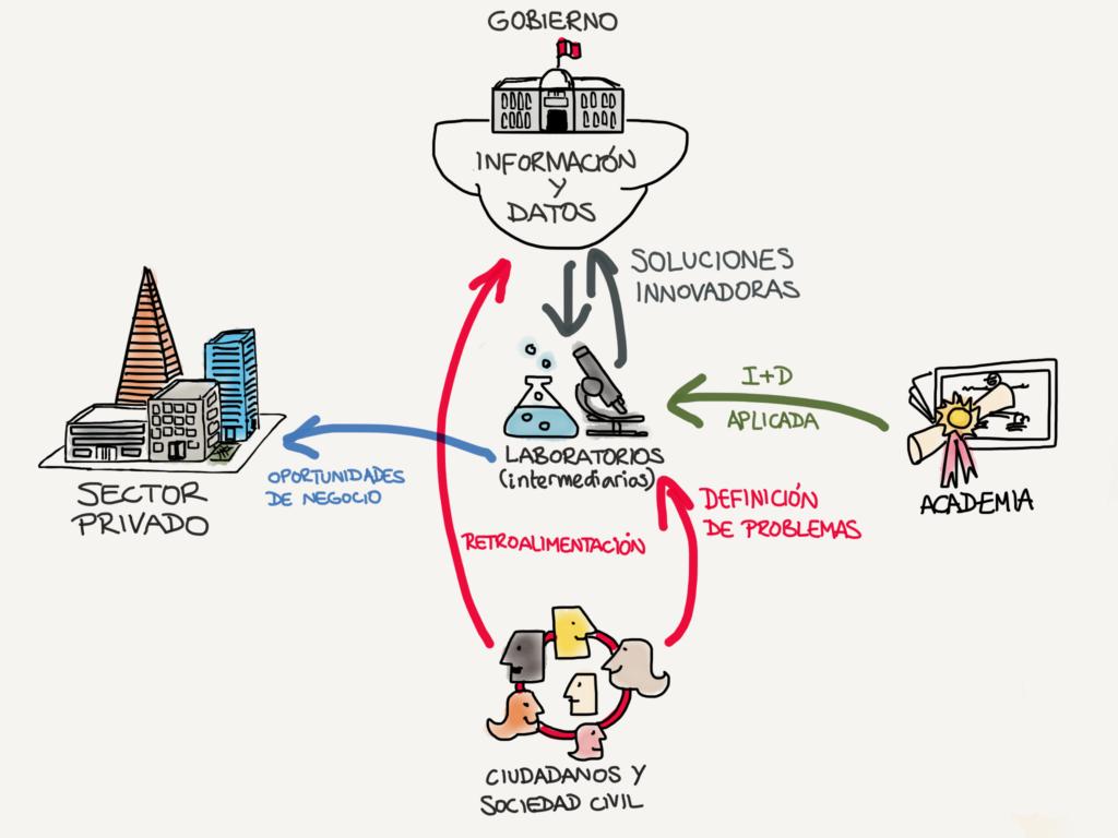 Herramientas innovadoras para Gobiernos en la Economía Digital – Parte 3