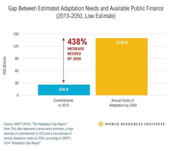 Globally, there is a large gap between the amount of public financing available for adaptation and the real need. Although not reported, the private sector is already contributing its share. Graph: WRI
