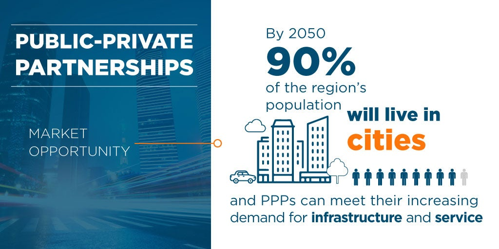 PPPs and private sector
