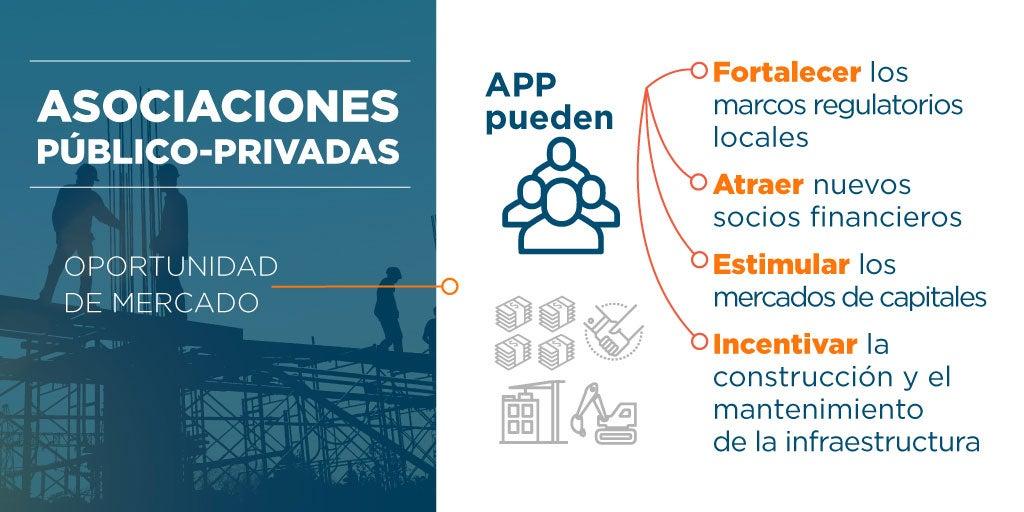 APP y sector privado