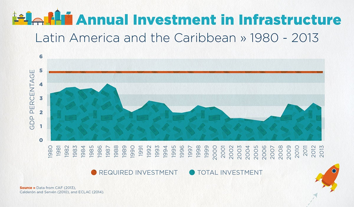 Annual Investment in infrastructure