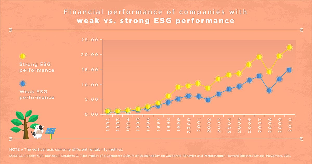 Financial performance of companies with ESG factors
