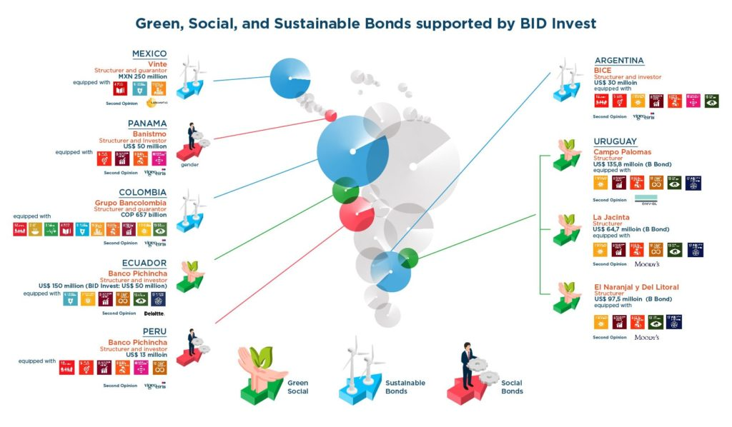 thematic bonds IDB Invest