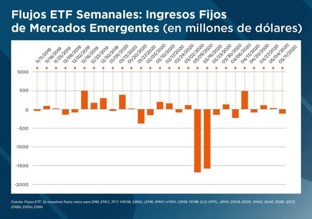 Flujos ETF Semanales - Mercados Emergentes