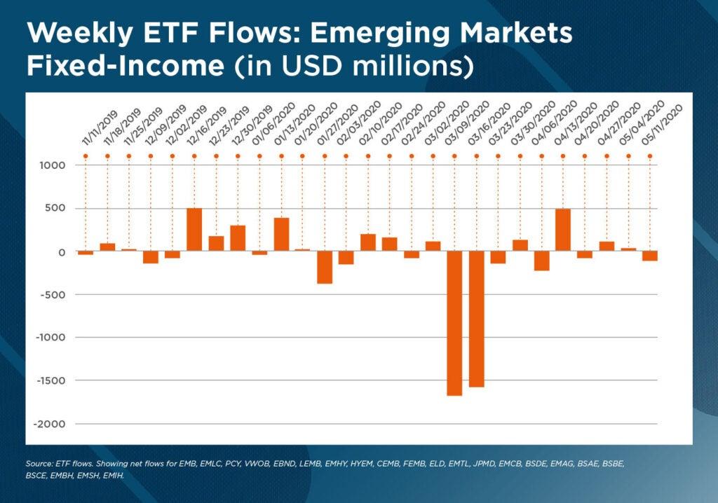 Weekly ETF Flows - COVID-19