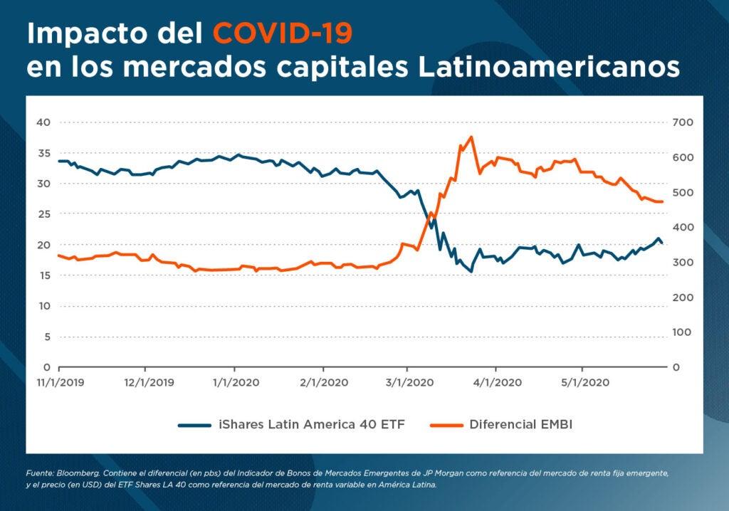 Impacto COVID-19 en mercados capitales - Mercados Capitales