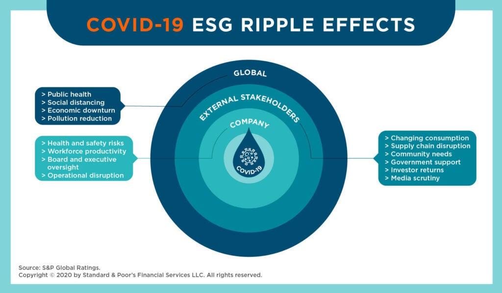 ESG - due diligence amid COVID-19