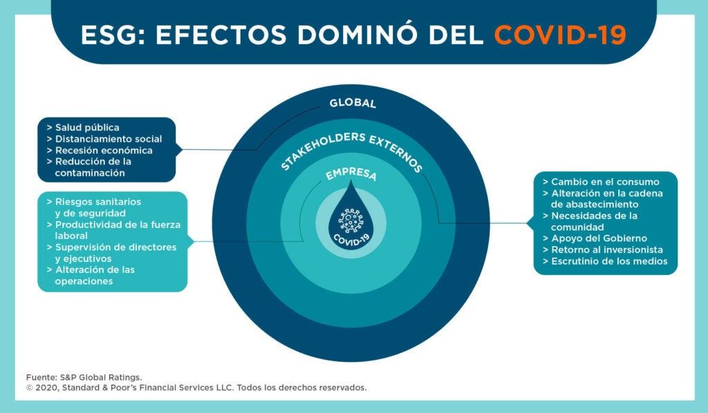 ESG: efectos dominó del COVID-19