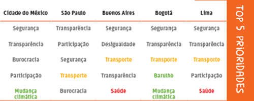 Para latino-americanos, falta de transparência incomoda mais que ônibus lotado