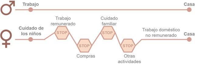 Diagrama: no geral, homens vão diretamente do trabalho para casa ao fim do expediente. Mulheres muitas vezes ainda têm de buscar filhos na escola, fazer compras e se dedicar a outras atividades