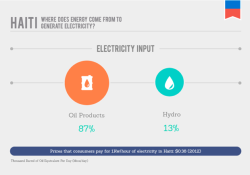 Haiti's Energy Market