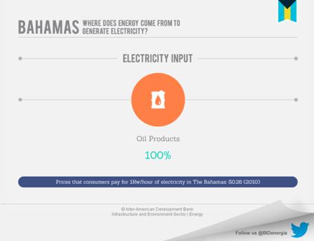 Bahamas' Energy Market
