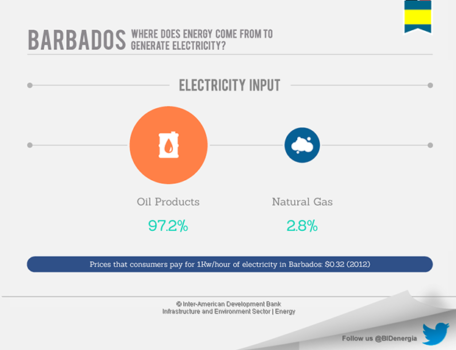 Barbados' Energy Market