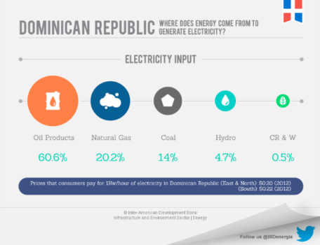 Dominican Republic's Energy Market
