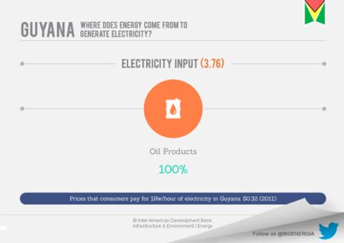 Guyana's Energy Market