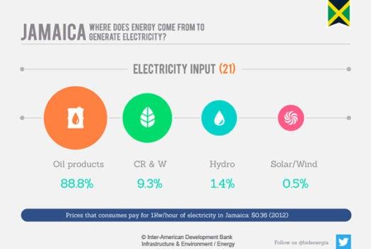 Jamaica's Energy Market