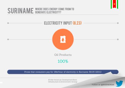 Suriname's Energy Market