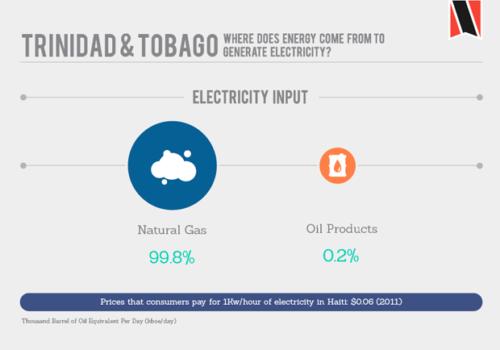 Trinidad and Tobago's Energy Market