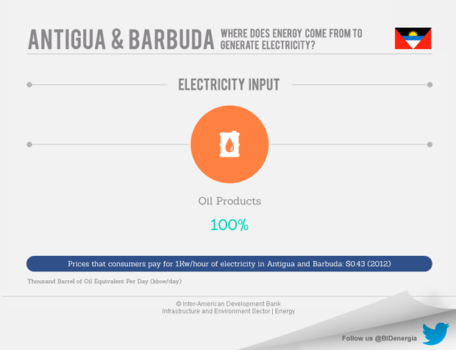 Antigua and Barbuda's Energy Market