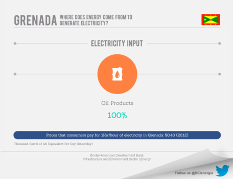 Grenada Energy Market