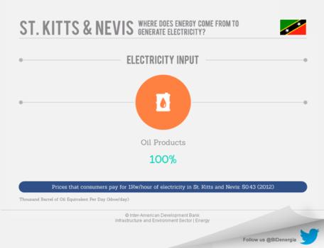 Saint Kitts and Nevis' Energy Market