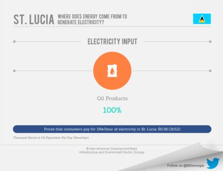 Saint Lucia's Energy Market