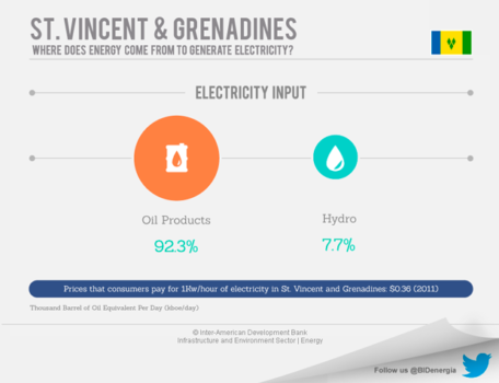 Saint Vincent and the Grenadines' Energy Market