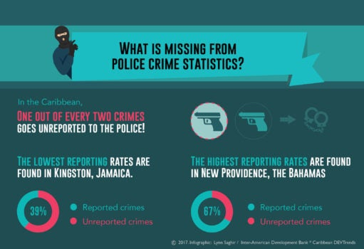 What is missing from police crime statistics?