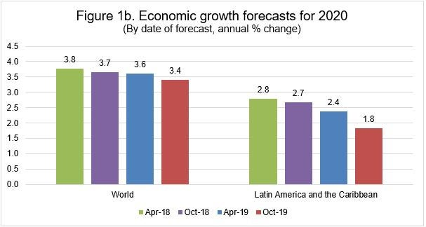 Economic Trends 2020.A Synchronized Slowdown Of The Global Economy Is The