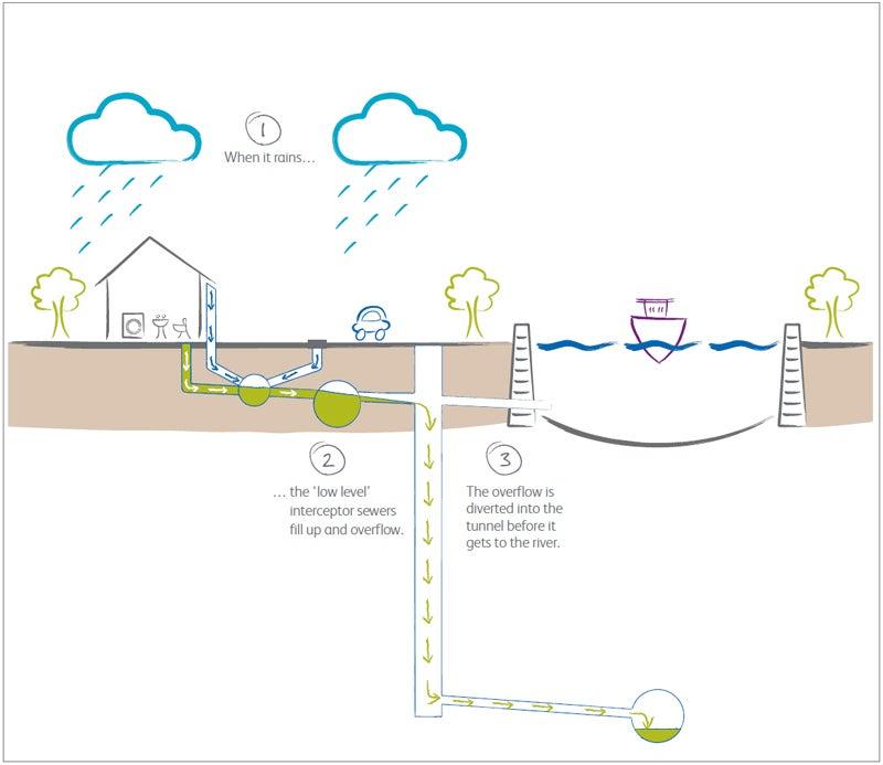 Infraestructura gris y verde para mayor resiliencia urbana