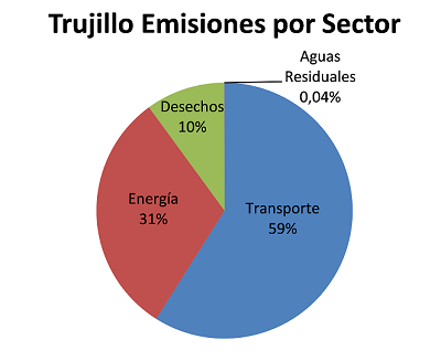 ¿De dónde vienen y qué hacemos con los gases efecto invernadero en Trujillo?