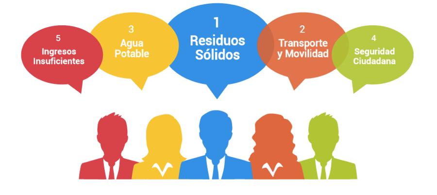 Residuos sólidos y caminabilidad: dos prioridades para los panameños
