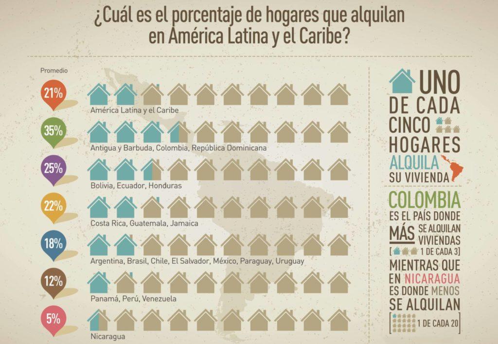 En América Latina no hay cama para tanta gente