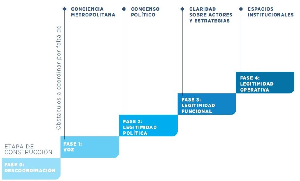 Construyendo gobernanza metropolitana - Fases