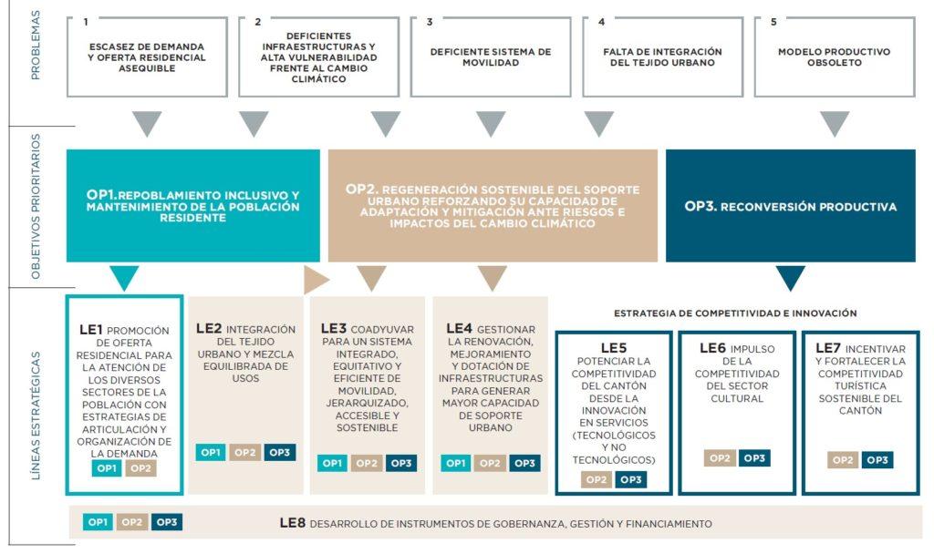 Plan 4D-2050 San José: problemas, objetivos prioritarios y líneas estratégicas