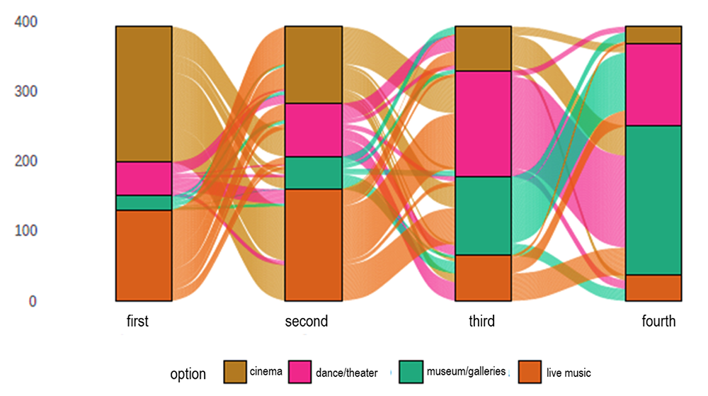 Fig.2 Summary of preferences where the first column is the first choice, followed by the second and third preferences (the last column were the unchosen options).