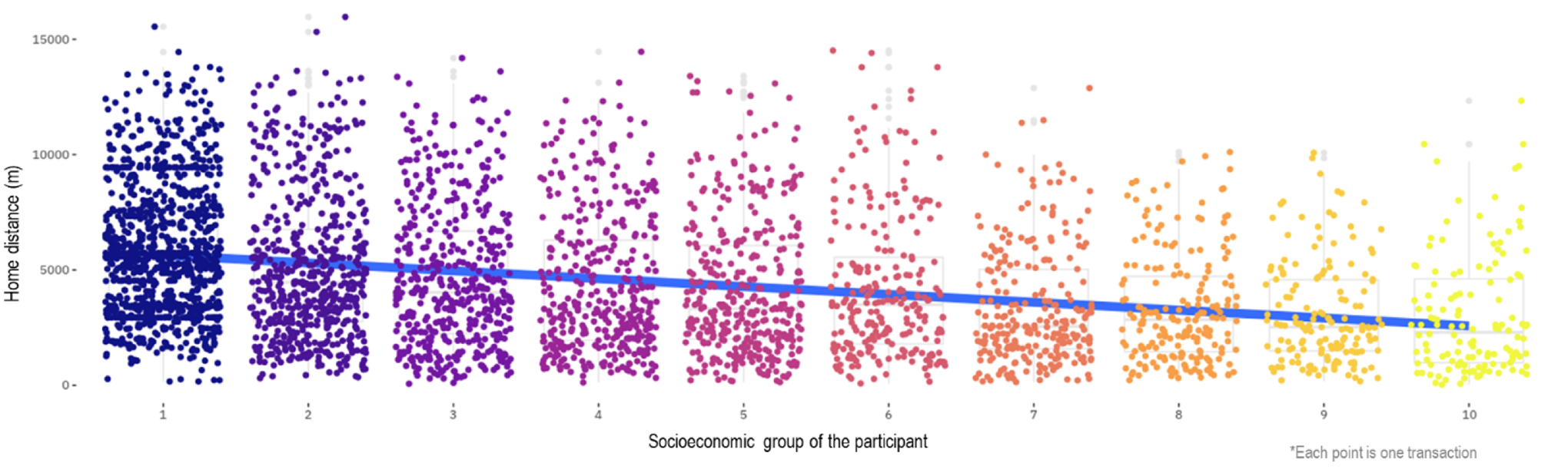 Fig.4 Home and visited cultural space distance (distance in the Y axis, and socio-economic deciles of the user in the X axis, where yellow is the richest)