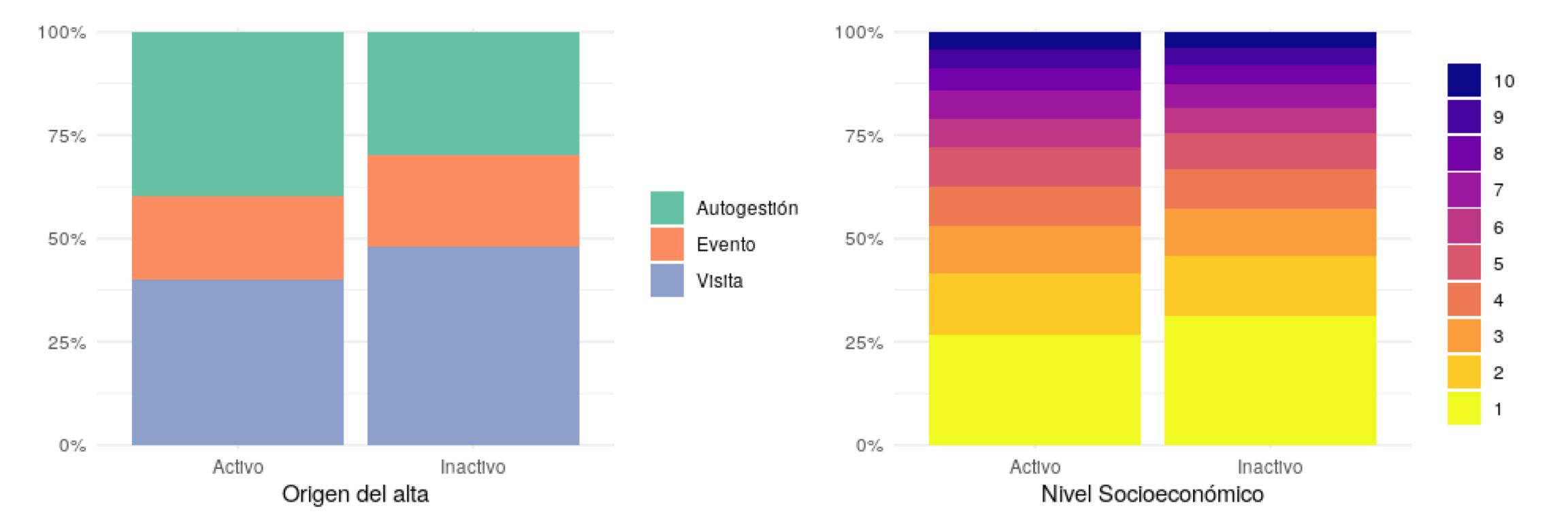 Fig.6. En la figura de la izquierda(a) se puede ver la relación entre el tipo de alta y el uso del pase. Por alta se entiende el proceso de inscripción del beneficiario. En la figura de la derecha (b) se puede ver la relación entre uso del pase y nivel socioeconómico.