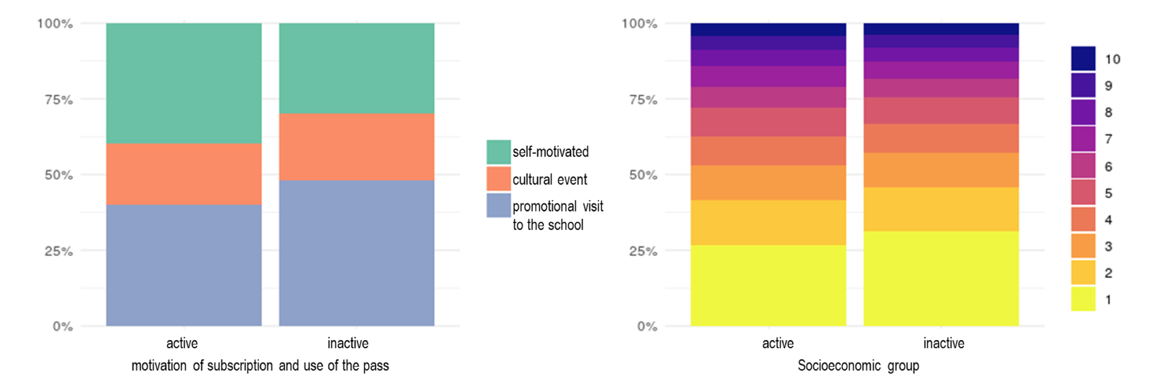 Fig.6. In the left figure (a) the relationship between the motivation of subscription and use of the pass. (green is self-motivated; Orange is a cultural event; and light blue is a promotional visit to the school). The figure on the right (b) shows the relationship between socioeconomic decile and use of the pass (yellow being the richest group).