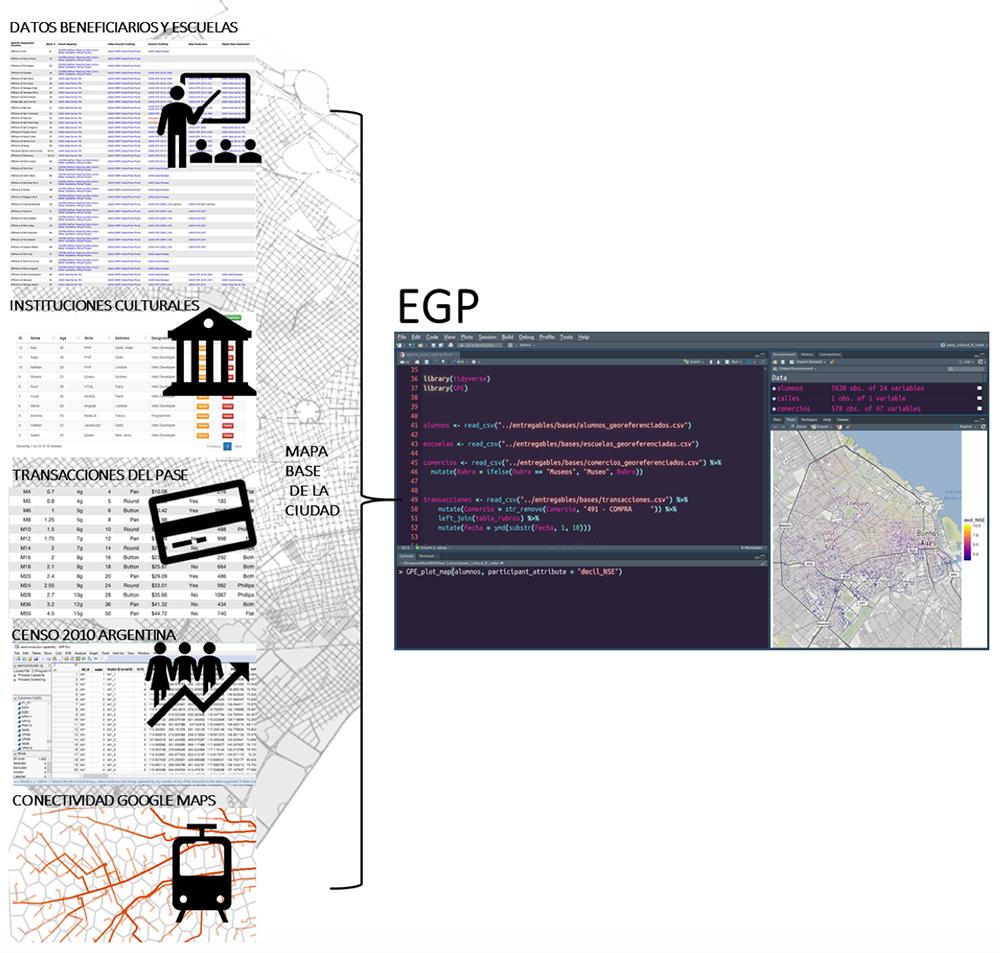 Fig. 2. Esquema simplificado de fuentes de información para el EGP.