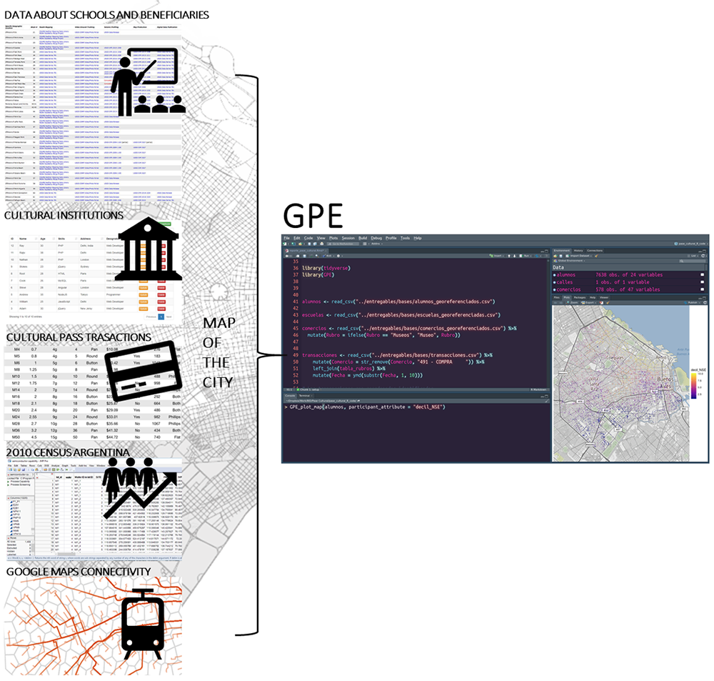 Fig. 2. Simplified graphic summary of the sources of information for an analysis map. (data from the schools and homes of the beneficiaries, cultural institutions, transactions, census, and connectivity patterns)