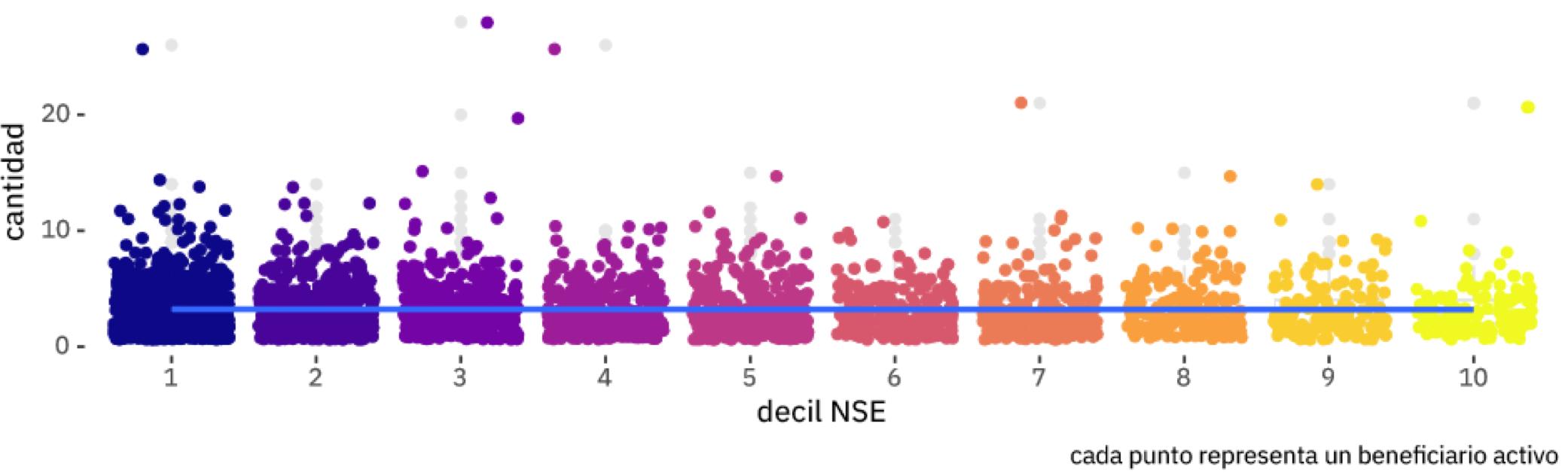 Fig. 3. Cantidad de transacciones por usuario, por nivel socioeconómico (NSE))