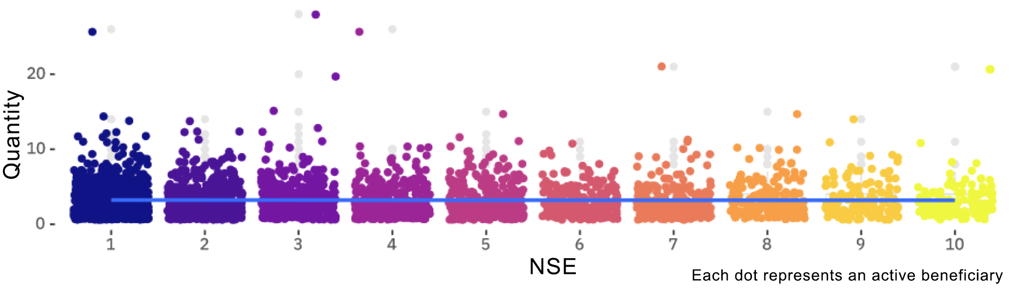 Fig. 3. Number of transactions per user by socioeconomic group (NSE). In the Y-axis the number of transactions and in the Y-axis the 10 groups, with yellow being the highest income.