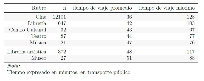 Tabla 1. Tiempos de viaje desde hogares a oferta cultural.