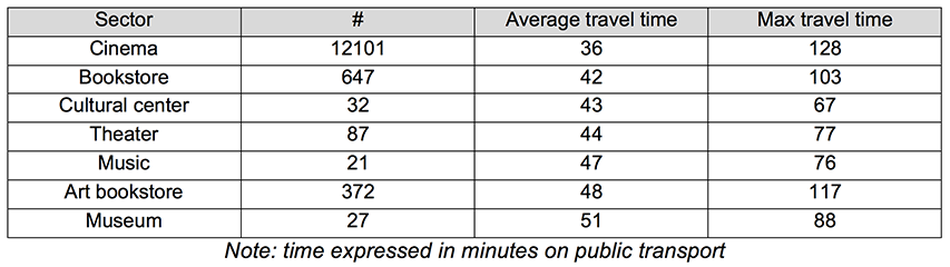 Table 1. Travel times from homes to cultural supply.