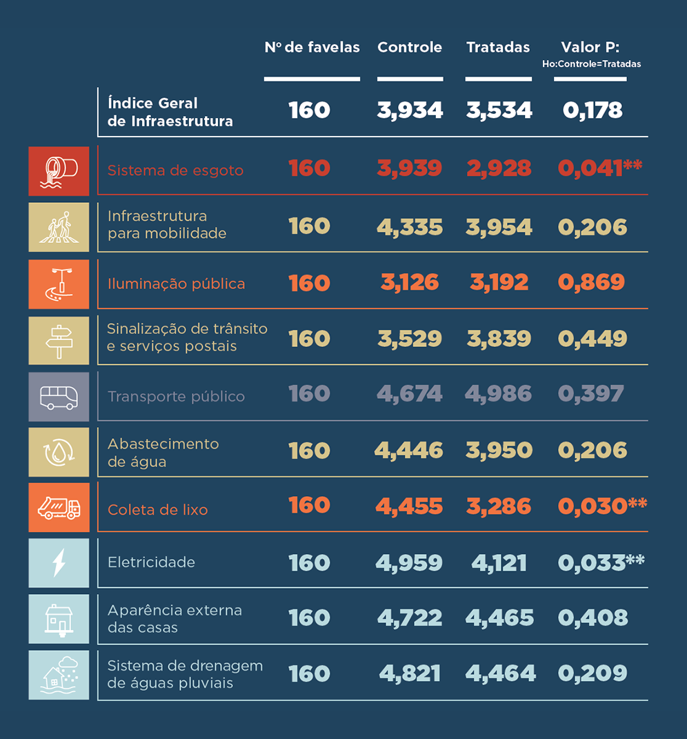 Índice da tabela por tipo de indicador e status do tratamento