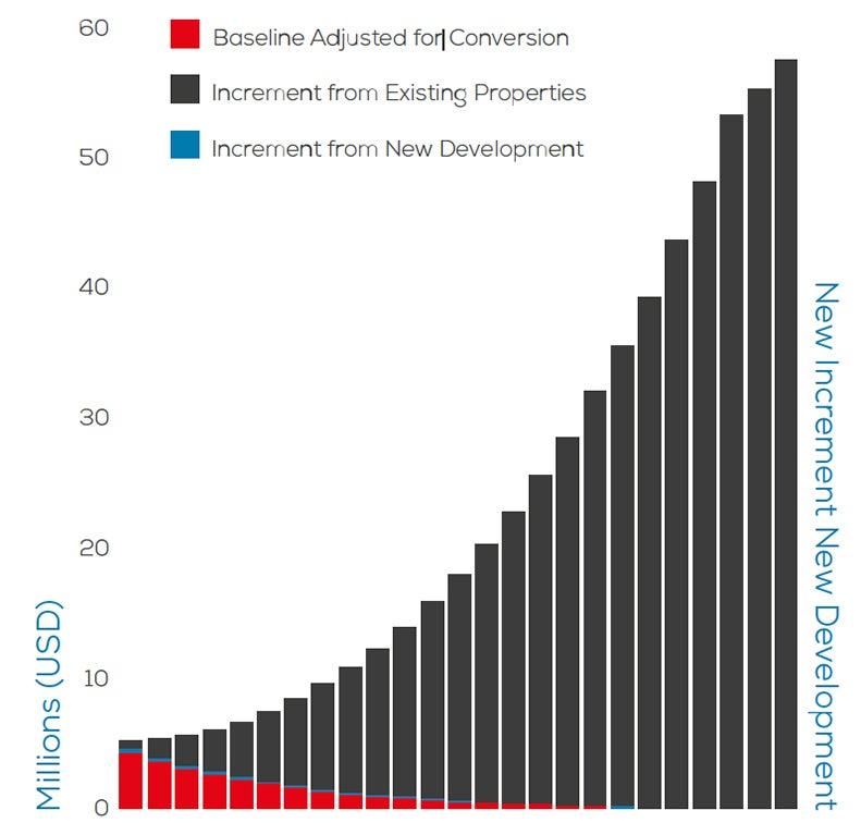 Total Property Tax Revenue. Fuente BID