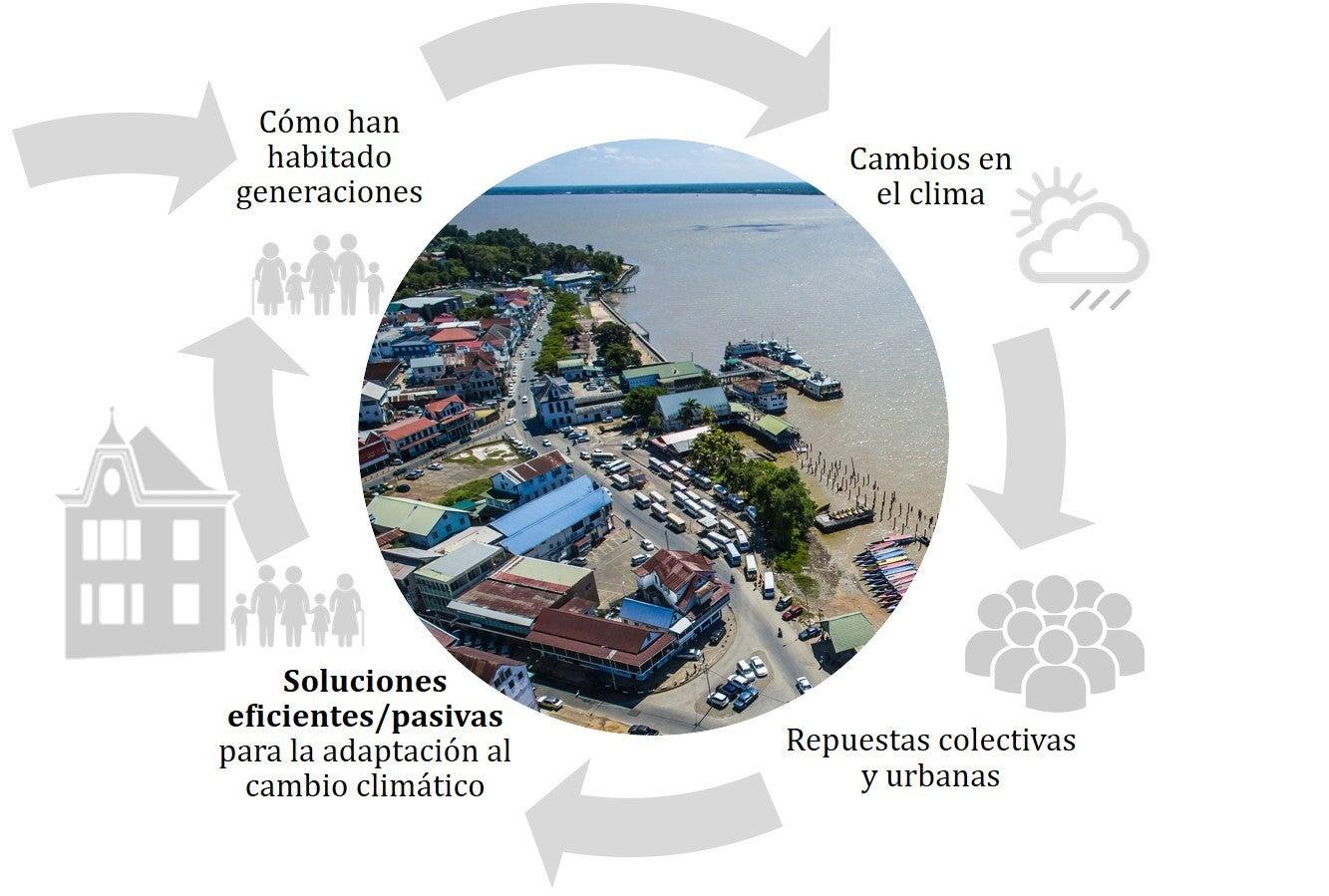 Soluciones eficientes cambio climático
